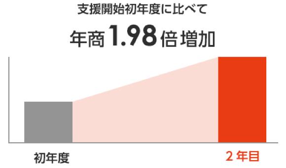 支援開始初年度に比べて月商1.98倍増加