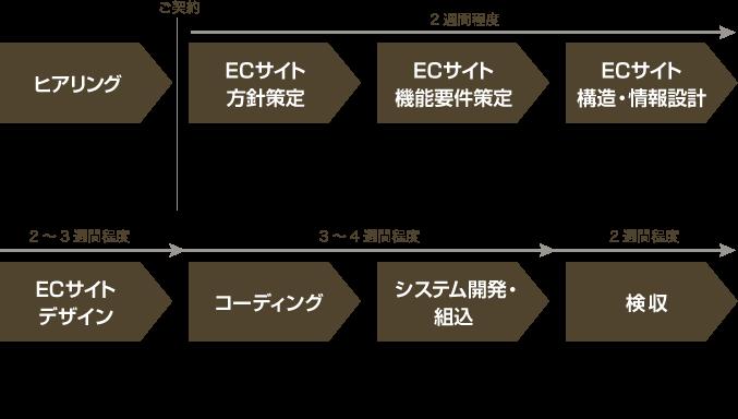 ECサイト公開までのスケジュール
