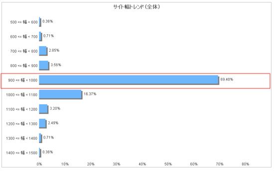 第1回調査結果概要_サイト幅トレンド(全体)