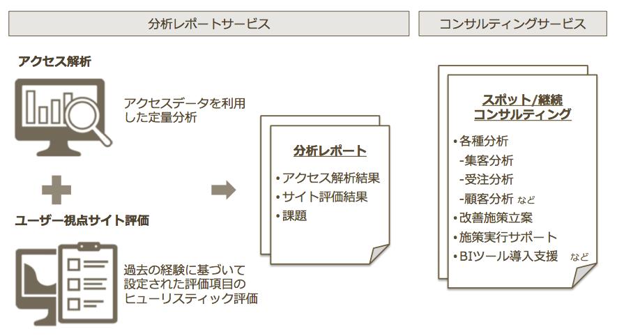 スマホECサイトコンサルティングサービス概要図
