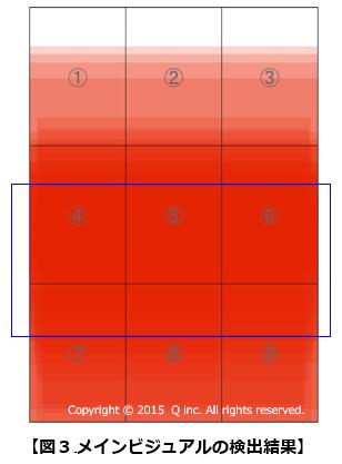 図3.メインビジュアルの検出結果