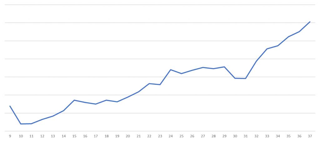 《コンテンツマーケティング実績》オーガニックサーチ経由の流入数(週ベース)